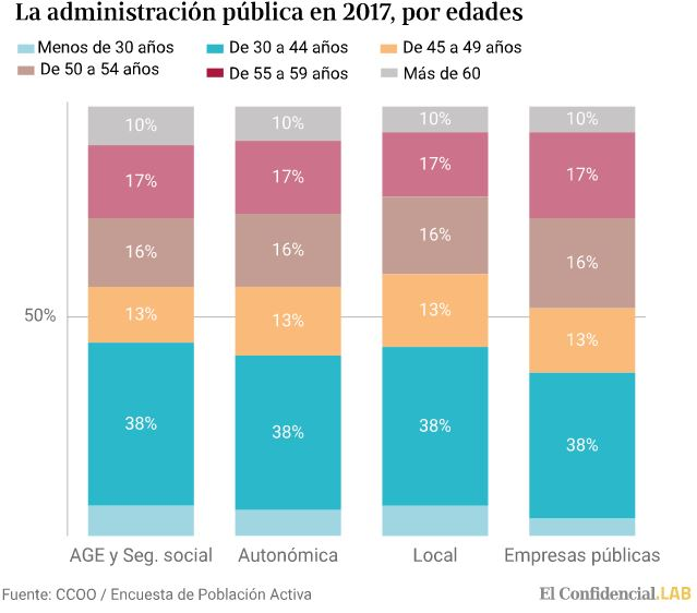Reparto edades 2017 Administración Pública