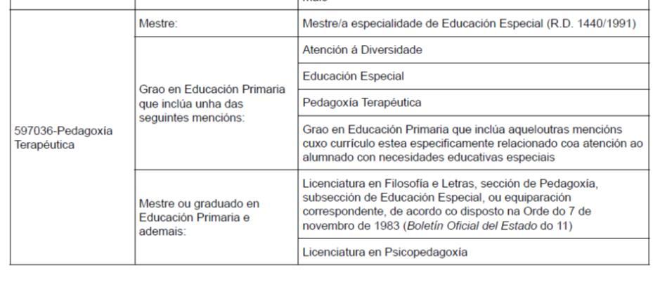 Requisitos concurso oposición especialidad pedagogía terapéutica en Galicia