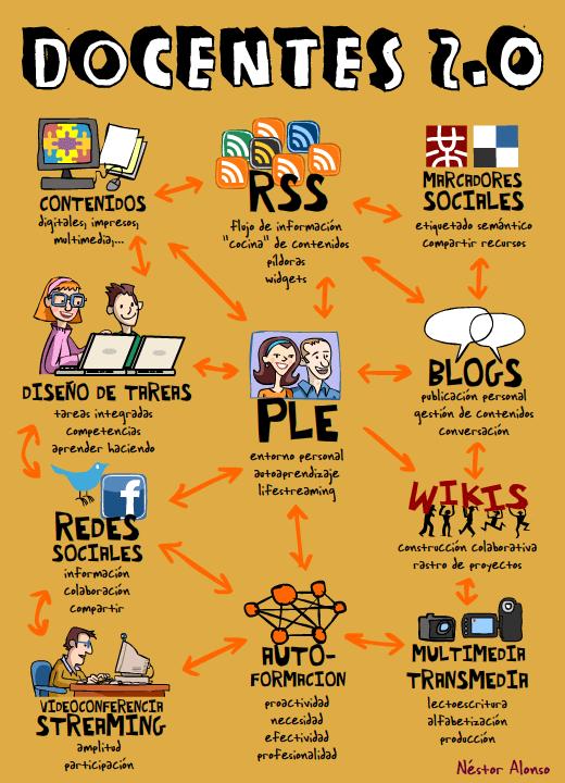 Características de un profesor digital o 2.0