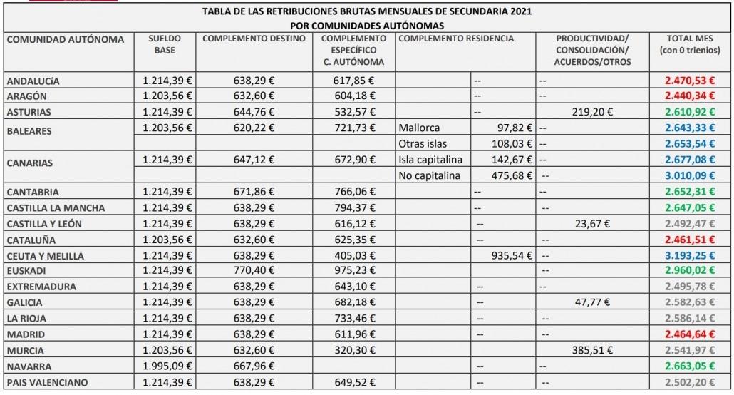 Cuánto cobra un profesor de secundaria en Galicia